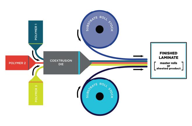 coextrusion-graphic