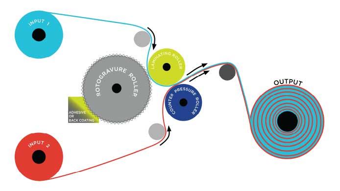 gravure-laminatioFOOTWEARn-chart